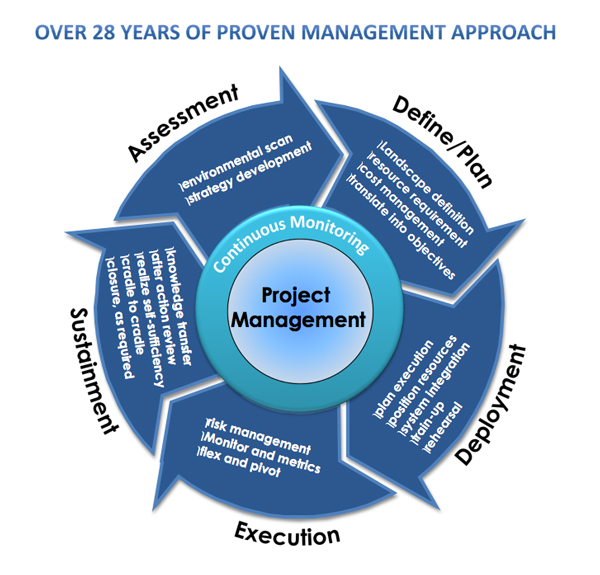 management approach Now, in order to maximize efficiency and effectiveness, it's time for traditional empirical management to be replaced by the scientific systemic management, with.