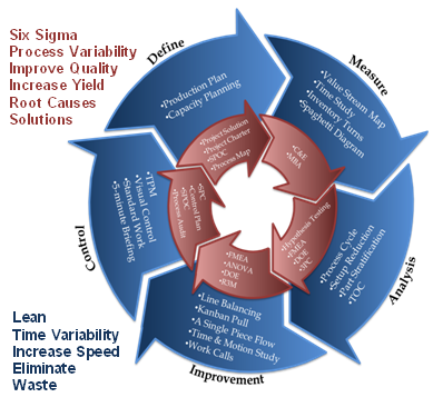six sigma quality improvement for toyota information technology essay We will write a custom essay sample on lean six sigma  improves quality of processes lean six sigma is widely embraced  by the use of information technology.